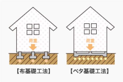 荷重【布基礎工法】【ベタ基礎工法】