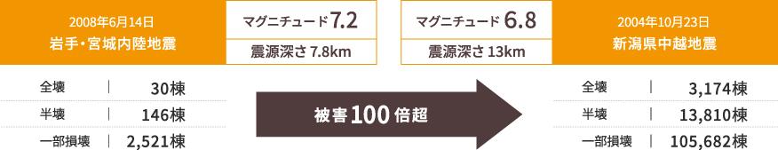 2008年6月14日 岩手宮城内陸地震と2004年10月23日 新潟中越沖地震の被害比較図