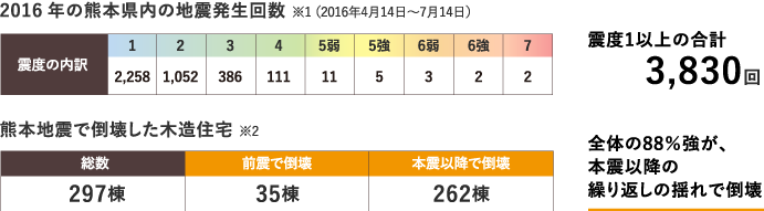 2016年 熊本地震の地震発生回数と倒壊した木造住宅のデータ図