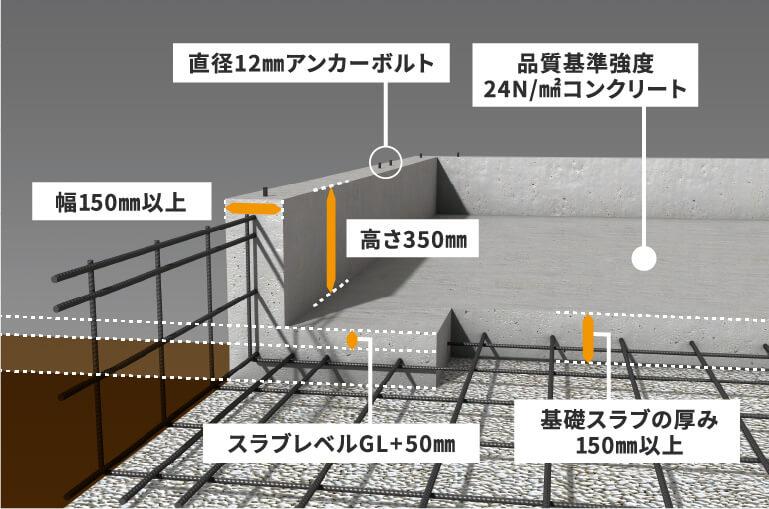 ベタ基礎イメージ図