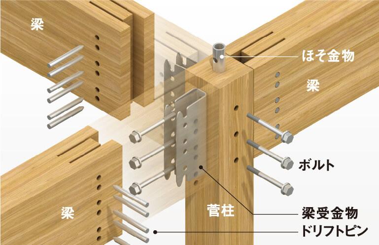 集成材金物工法イメージ図