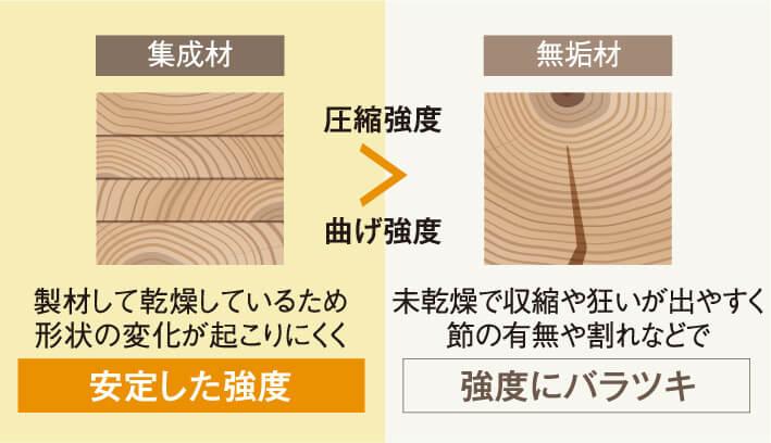 集成材と無垢材の比較イメージ図