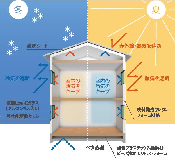 吹付発泡ウレタンフォーム断熱 冬季・夏季機能イラスト図解